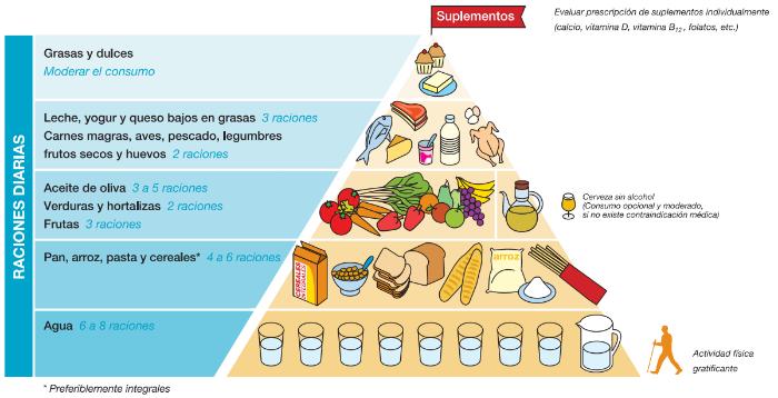 Pirámide alimentación para personas mayores