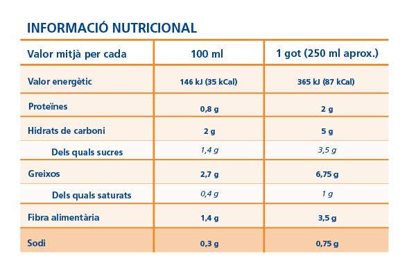 Informació nutricional, composició sodi